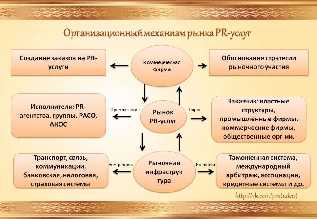 Структура рынка PR-услуг